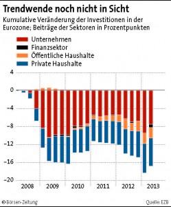 Entwicklung der Investitionen in der Eurozone.