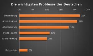 Politbarometer-Januar-2014