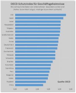 OECD-Geheimnis_bearbeitet-1