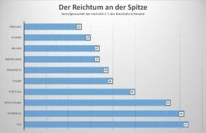 Reichtum 2014